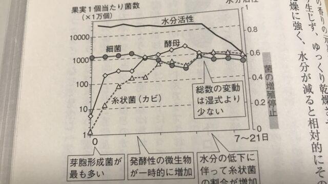 コーヒーの発酵過程における菌や酵母の増減を表すグラフ